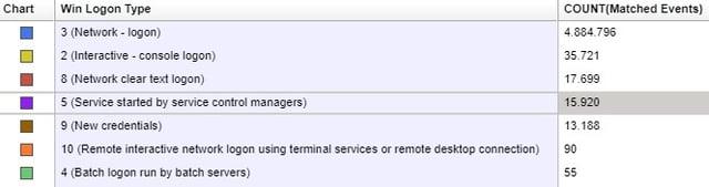 [03 18] Rastreando usuários em domínios Windows_parte1_Legenda da amostragem de logon types gerados durante um período de 10 horas.jpg