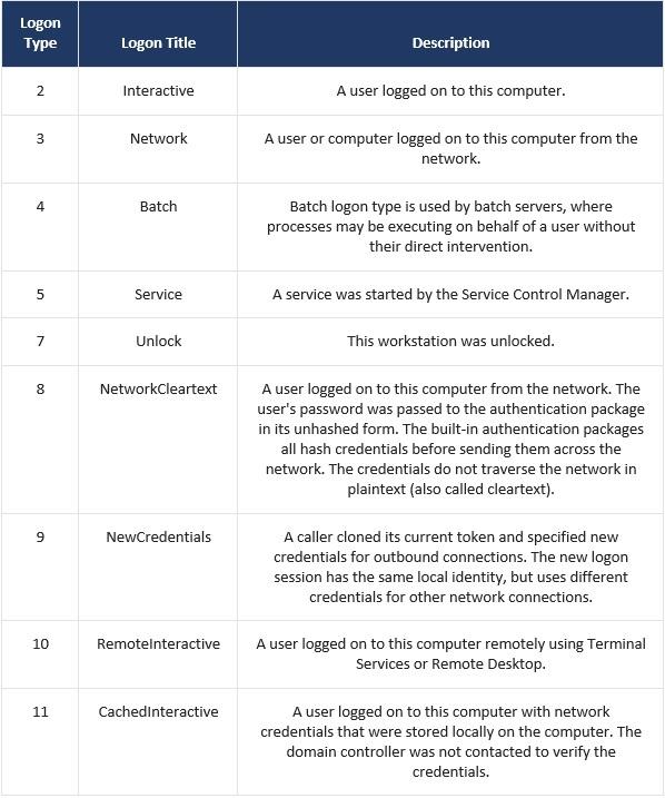 [03 18] Rastreando usuários em domínios Windows_parte1_tabela.jpg