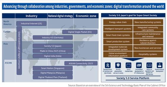 Governos nacionais buscam transformação social e industrial na era digital
