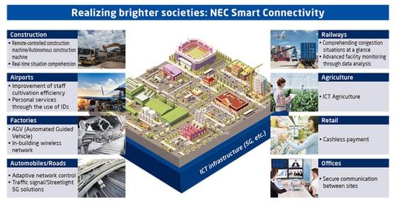 """Três iniciativas promovidas pela """"NEC Smart Connectivity"""""""