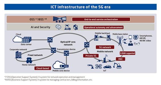 Inovação operacional de infraestrutura de ICT cada vez mais complexa