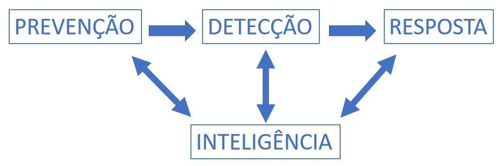 [03 18] Como usar o threat intelligence a seu favor_gráfico.jpg