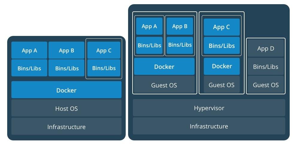 [03 18] Docker for Security_Diferenças estruturais entre sistemas virtualizados e Docker.jpg